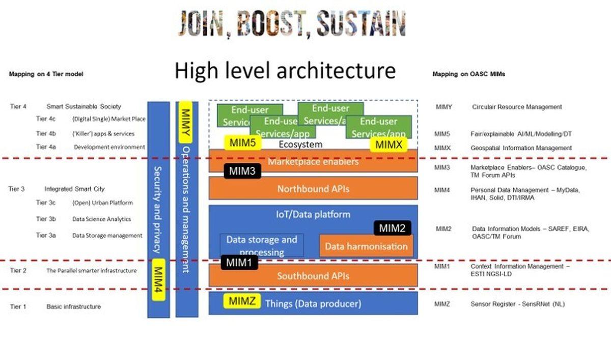 Eindhoven 4 Tier model OASC MI Ms on LI EU High Level Architecture Rick Schager
