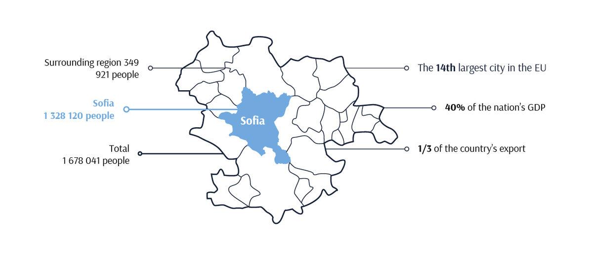 Sofia Area