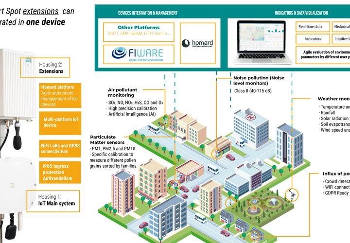Diagrama servicios HOPU Smart Spot
