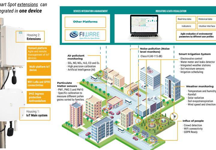 Smart Spot Services