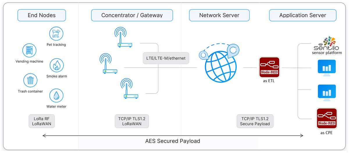 Lorawan network additional