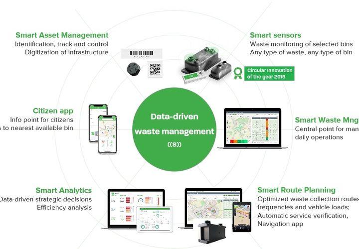 Sensoneo Data Driven Waste Mngt